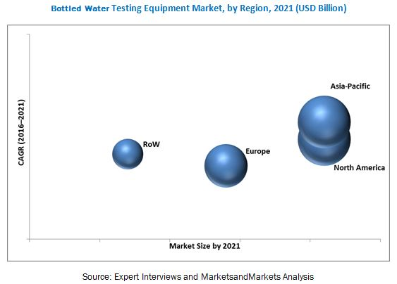 Bottled Water Testing Equipment Market