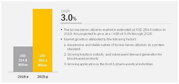 Bovine Serum Albumin Market
