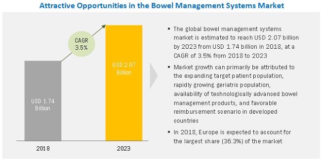 Bowel Management Systems Market