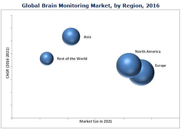Brain Monitoring Devices Market-By Region