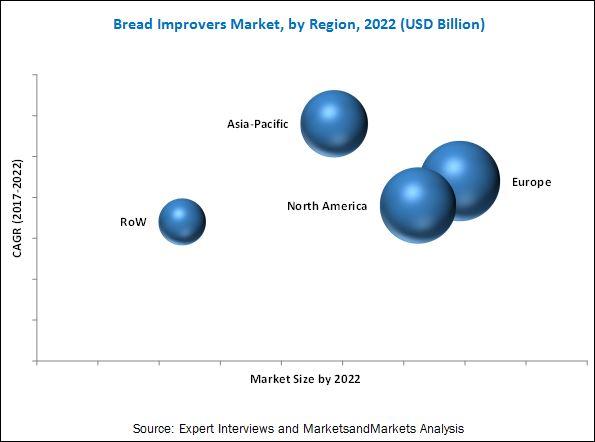 Bread Improvers Market