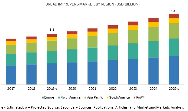 Bread Improvers Market to Witness Unprecedented Growth in Coming Years