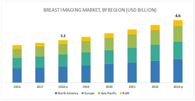 Breast Imaging Market