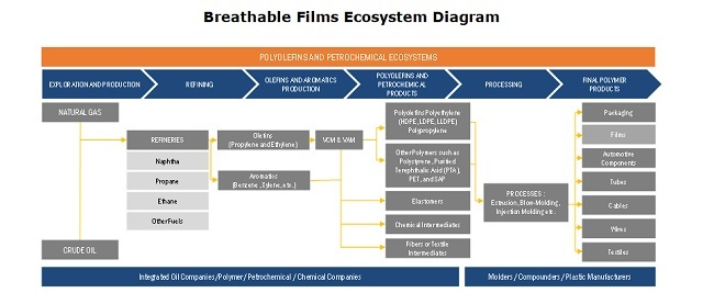 Breathable Films Ecosystem Diagram