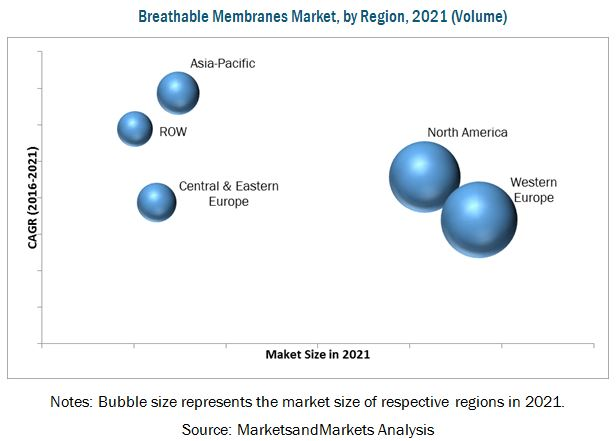 Breathable Membranes Market for Construction Industry