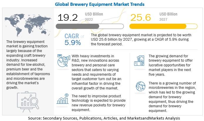 Brewery Equipment Market