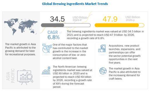 Brewing Ingredients Market