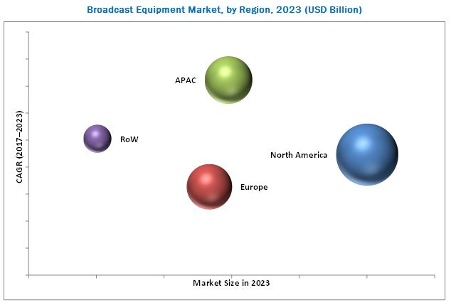 Broadcast Equipment Market