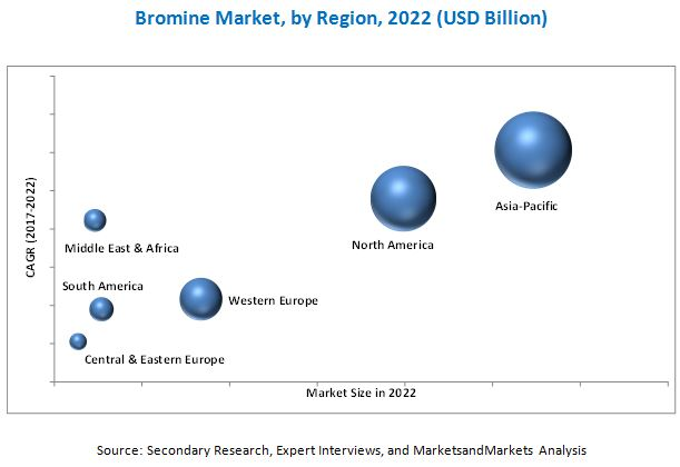 Bromine Market