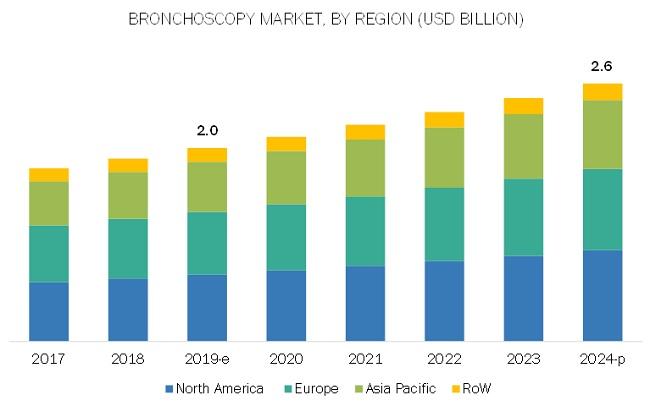 Bronchoscopy Market