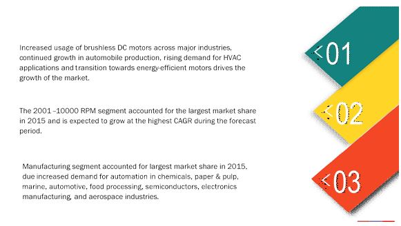 Brushless Dc Motors Market By Type Speed End User And By