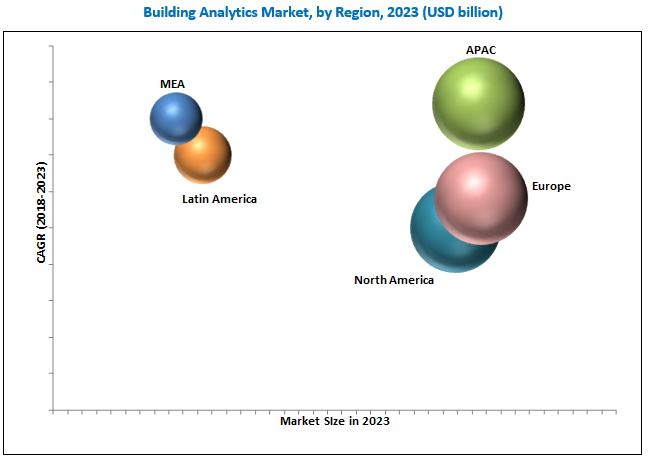 Building Analytics Market