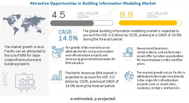 Building Information Modeling Market (BIM)