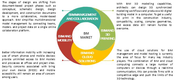 Building Information Modeling Market | Analysis by Size