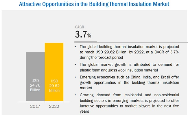 Building Thermal Insulation Market by Material & Application