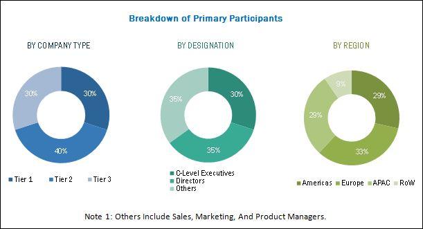 Building Management System Market