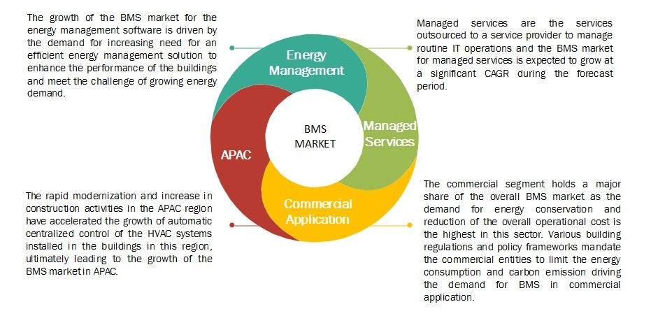 Building Management System Market | Analysis by Size, Growth, Trend