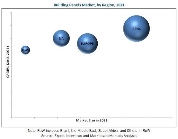Building Panels Market