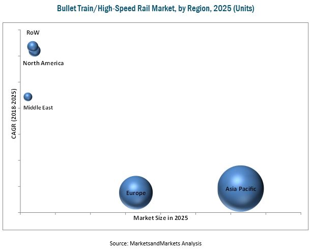 Bullet Train/High-Speed Rail Market