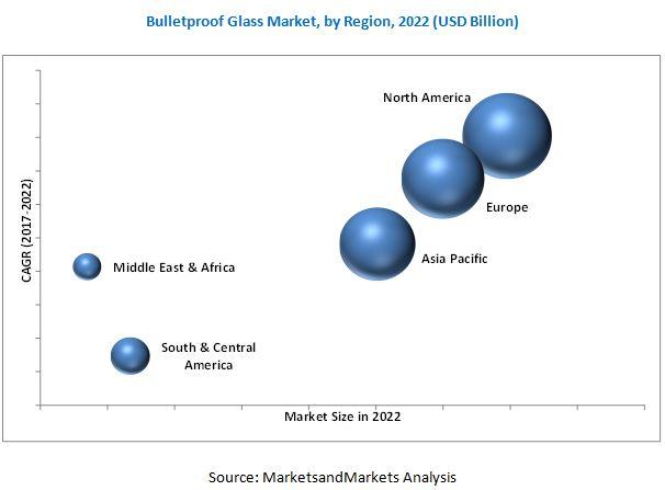 Bulletproof Glass Market
