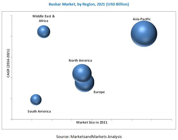 Busbar Market By Power Rating Conductor 2021 Marketsandmarkets