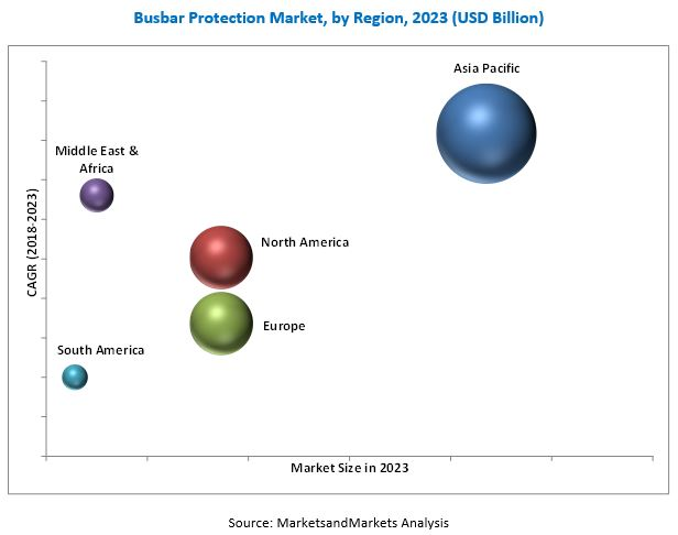 Busbar Protection Market