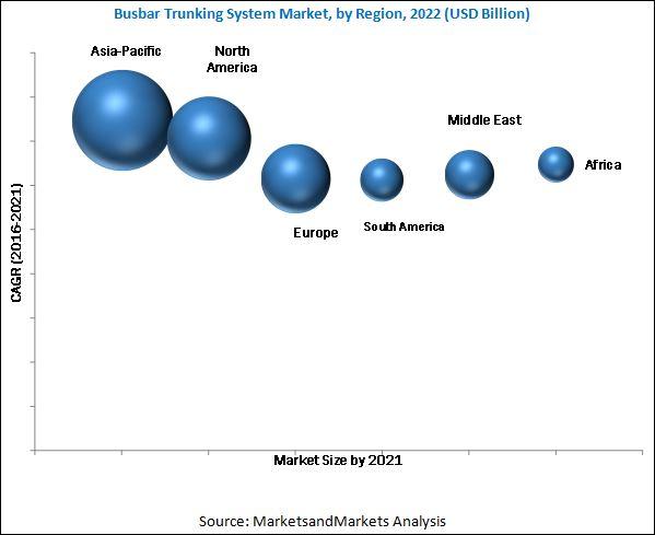 Busbar Trunking System Market