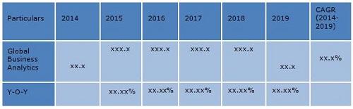 Business Analytics Market