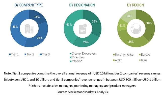 Breakdown of Market Size by Company Type