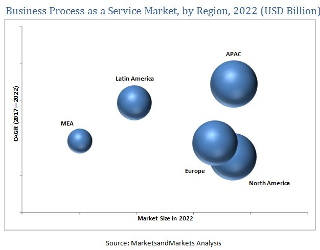 Business Process as a Service (BPAAS) Market