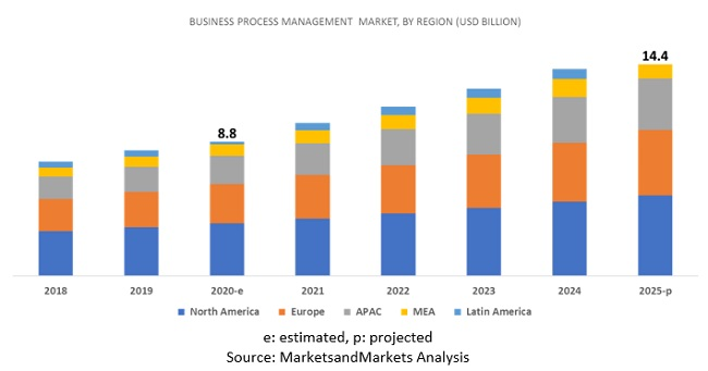 Business Process Management Market