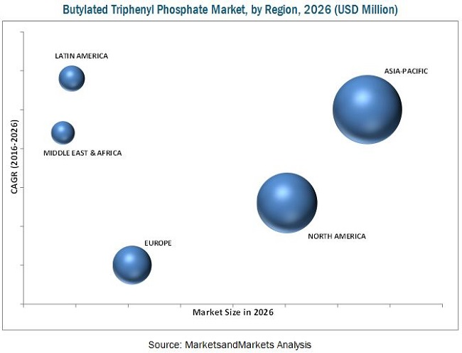Butylated Triphenyl Phosphate Market