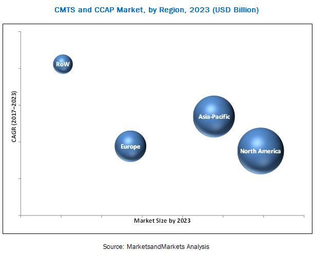 Cable Modem Termination System (CMTS) and Converged Cable Access Platform (CCAP) Market