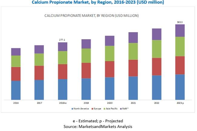 Calcium Propionate Market