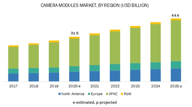 Camera Modules Market