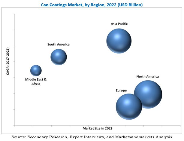 Can Coatings Market