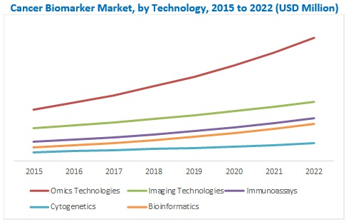 Cancer Biomarkers Market - Attractive Opportunities in the Cancer Biomarkers Market