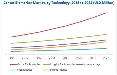 Cancer Biomarkers Market - Attractive Opportunities in the Cancer Biomarkers Market