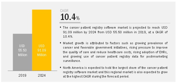 Cancer Patient Registry Software Market