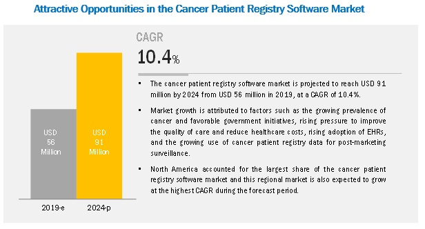 Cancer Registry Software Market