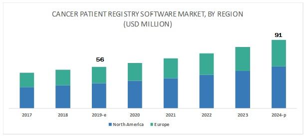 Cancer Registry Software Market