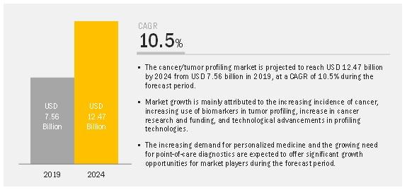 Cancer/Tumor Profiling Market