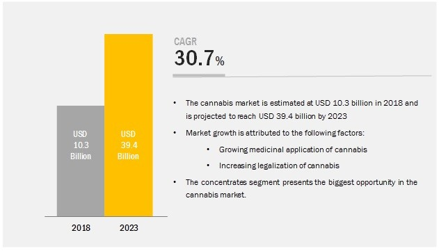 Cannabis Market by Product Type, Compound, Application, and Region