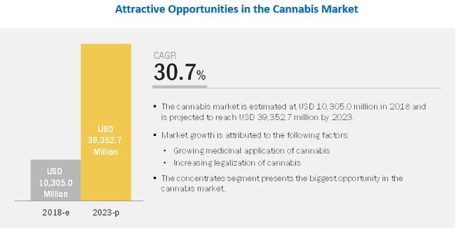 Cannabis Market