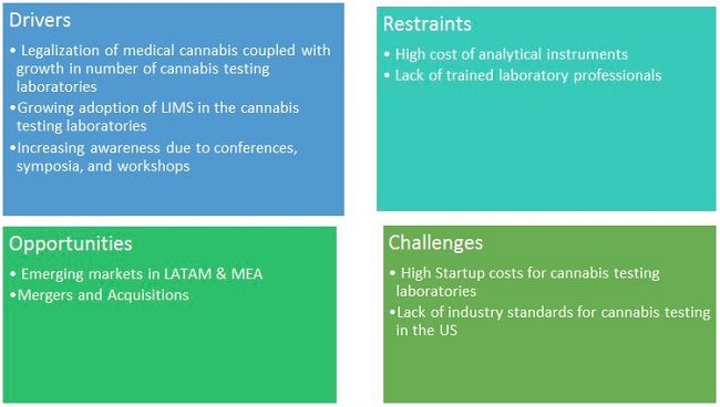 How much does cannabinoid testing cost?