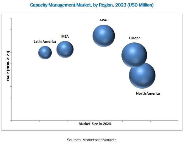 Capacity Management Market