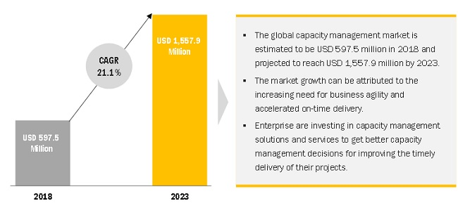 Capacity Management Market