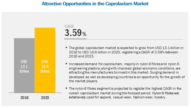 Caprolactam Market Analysis | Recent Market Developments