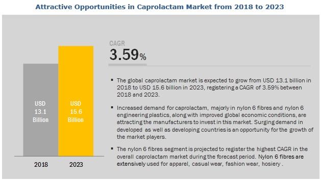 Caprolactam Market