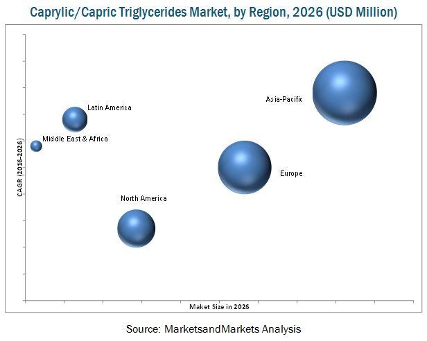 Caprylic/Capric Triglycerides Market